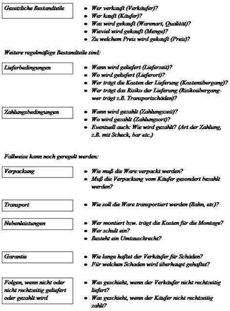 Kaufvertrag Inhalt by Der Kaufvertrag Und Der Damit Verbundene Schriftverkehr