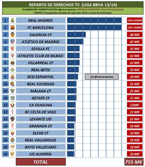 Calendario De La Liga Española 2016 2017 As 237 Ser 225 El Reparto Televisivo A Partir De La 2016 2017