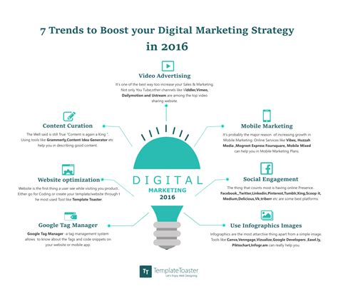 best digital marketing 7 trends to boost your digital marketing strategy in 2016