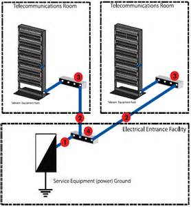 grounding for screened and shielded network cabling siemon