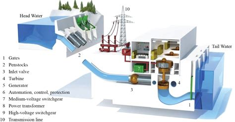 general layout of hydro power plant hyderabad institute of electrical engineers typical
