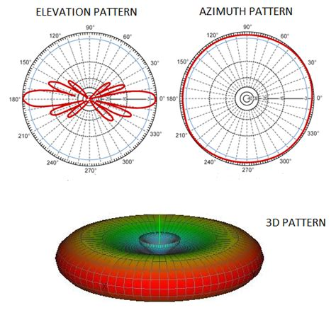 omnidirectional antenna radiation pattern