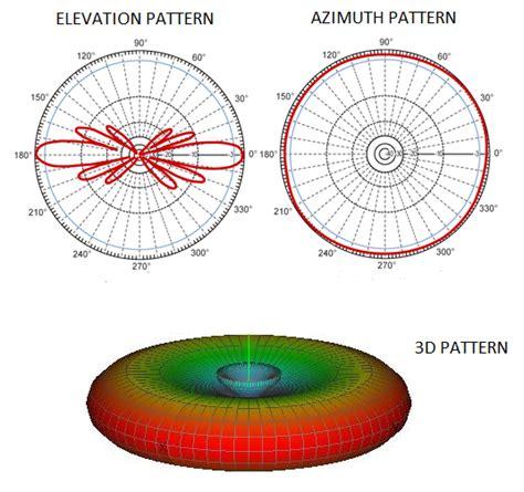 radiation pattern different types antenna figure 2