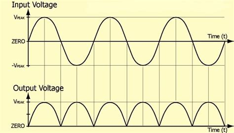 diode bridge graph bridge rectifier