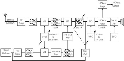 block diagram of radio receiver racal ra17 communications radio receiver electronics notes