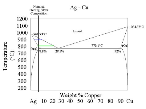 silver copper phase diagram re why melting temp of sterling silver is given as range