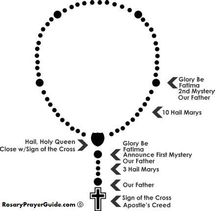 how many are on a rosary rosary