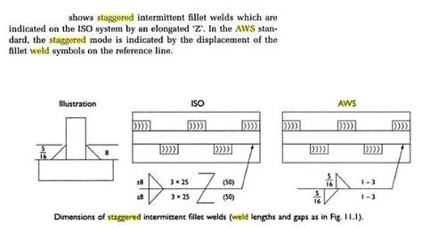Iso Weld Symbols