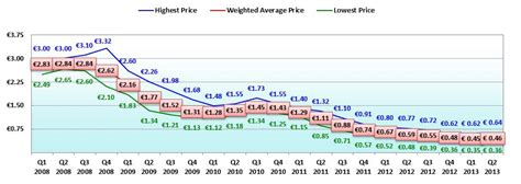 prices of solar panels solar panel price chart