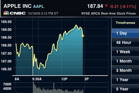 cnbc real time brings free real time stock quotes to iphone mac rumors