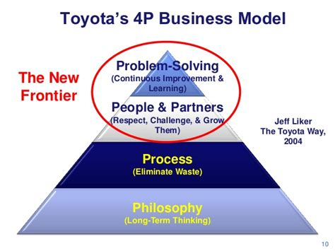 toyota company latest models toyota s 4p business model the