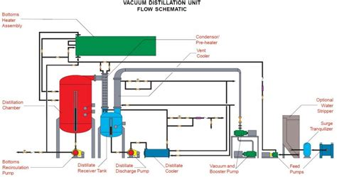 vacuum distillation unit complete fully engineered filtration systems for steel