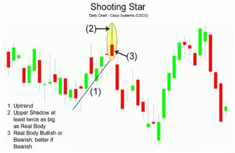 candlestick pattern forum candlesticks in the hps methodology daytrading puts