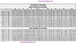 Sv Mba Results 2010 by Icet 2010 Cut Offs For Mba Mca College Wise Category
