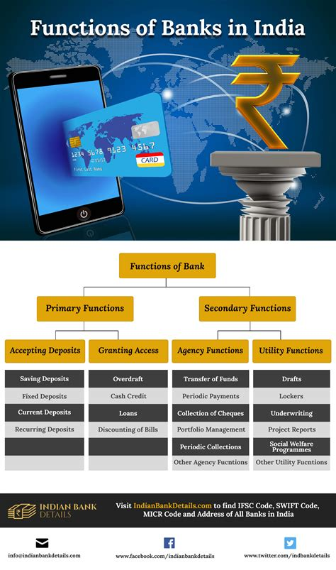 sc bank india functions of banks in india banks ifsc codes