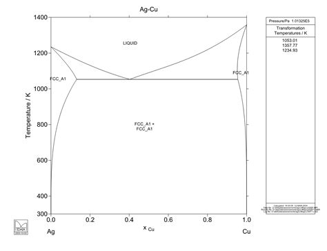 ag cu phase diagram calculated ag cu phase diagram