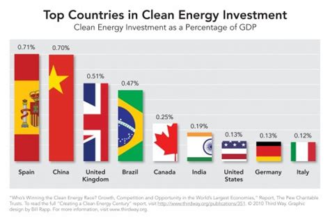 alternative energy stocks clean transportation archives eating our lunch the sietch blog