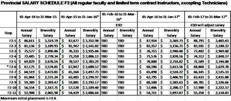 Vancouver Island Mba Average Salary by Collective Agreement Part 11 Salaries And Allowances