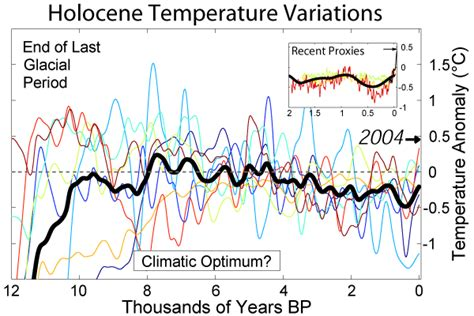 Holocene Calendar Australia Is On Track For Its Warmest Year Says