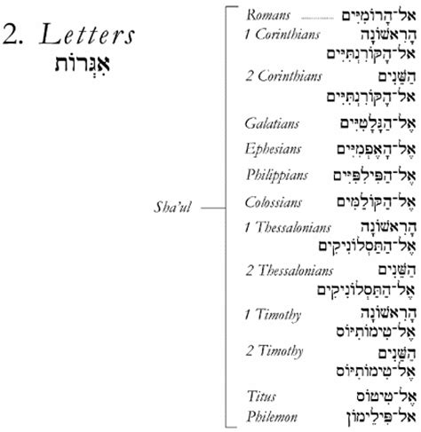 h i s word israelite name book and concordance with strong s numbers biblical genealogy books כתבי הקדש kitvei hakodesh the hebrew scriptures