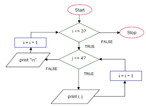array flowchart array while loop flow chart pictures to pin on