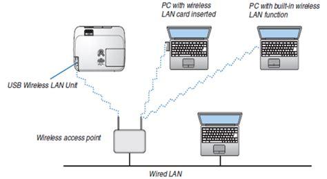 Ip Ip Kabel Lan Dan Wireless Untuk Baby Monitor belajar proyektor mengenal lan dan wireless lan pada proyektor