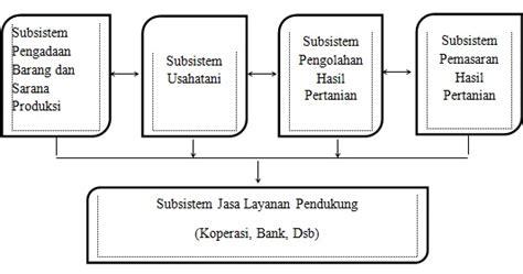 makalah pengertian agribisnis  sistem agribisnis