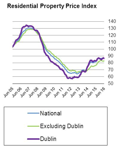 residential property price index june 2016 cso central