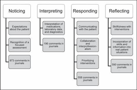 Critical Thinking Model For Nursing Judgement WriteMyEssayZ Cheap Essay Writing Service We
