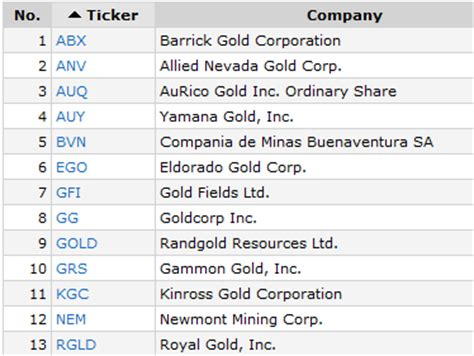 best gold stocks best gold stocks gold miners gold etf simple stock