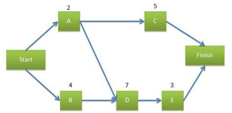 precedence diagram maker precedence diagram network exles gallery how to guide