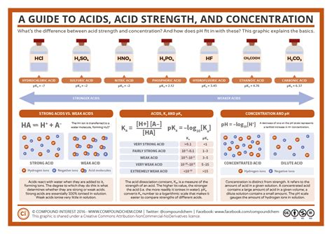 Acid Strength Table by 1000 Images About Chemist M蛯ody Chemik On Periodic Table Chemistry And