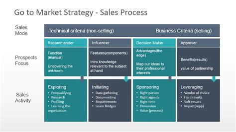 go to market strategy template free process flow chart template template business