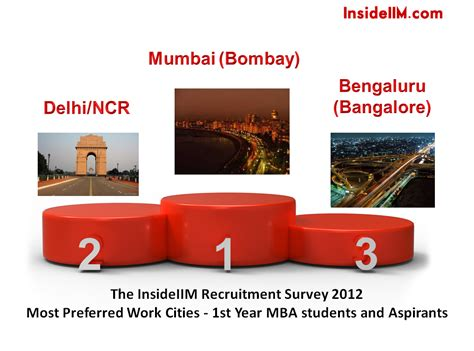 Mba Aspirants by Insideiim Recruitment Survey Results Part I Most