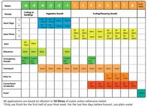 Canna Aqua Feed Chart Simple Guide To Growing Cannabis