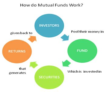 10 commandments for investing in mutual/managed funds