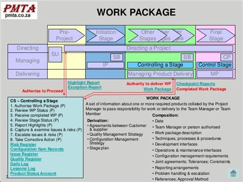 project work package template prince2 2009