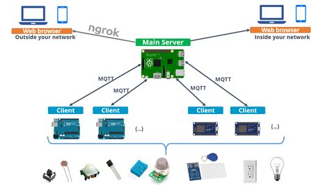 control4 wiring diagram benq wiring export microsoft