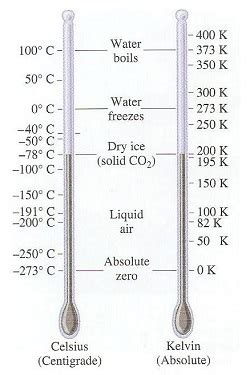 Room Temp Kelvin by Image Gallery Degrees Celsius