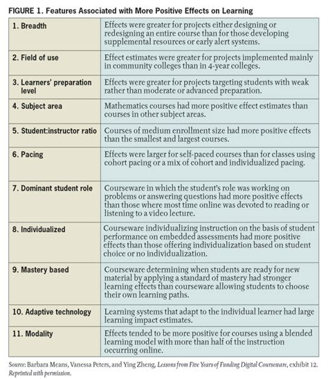How Personalized Learning Unlocks Student Success Educause Personalized Student Learning Plan Template