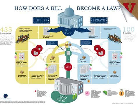 how a bill becomes a simple flowchart how does a bill become a infographic middle school