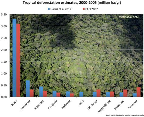 global thinking and local agriculture tropical forest loss and conservation in southeast nigeria routledge revivals books chart tropical forest loss between 2000 2005