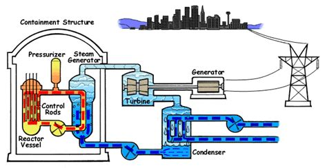 diagram of how a nuclear power plant works how nuclear power works union of concerned scientists