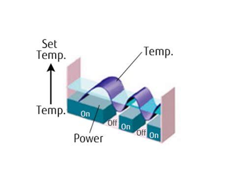 Inverters Constant Comfort Halcyon Mini Split