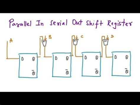 shift left register, serial in parallel out register, piso