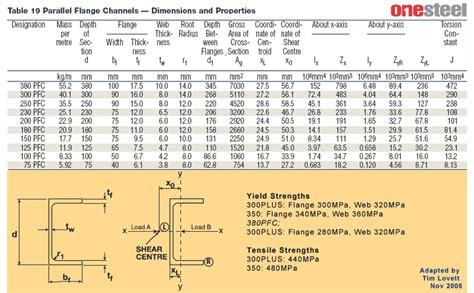 steel sections pdf materials general
