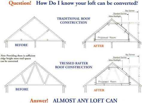 Dormer Window Regulations 173 Best Images About Beautiful Loft Conversion Ideas On
