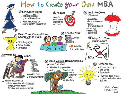 Build Your Own Mba by The Startup Equation A Visual Guidebook To Building Your