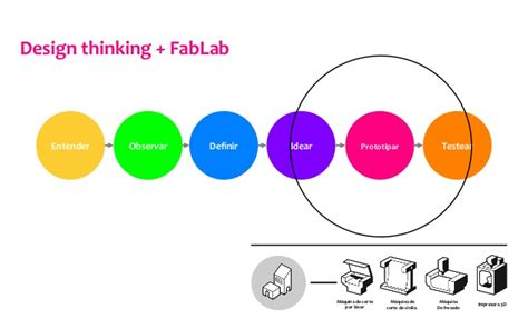 design thinking yes and design thinking fablab