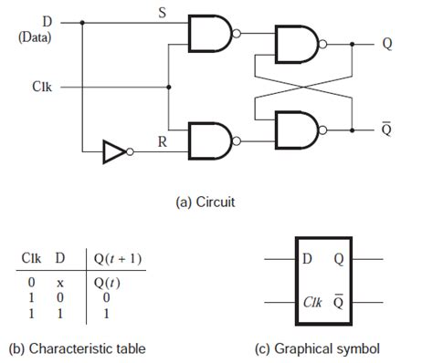 D Latch Table vhdl gated d latch